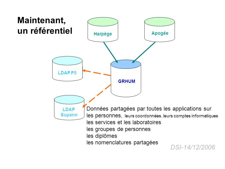 La nouvelle application principale Version Client-Riche (Java)