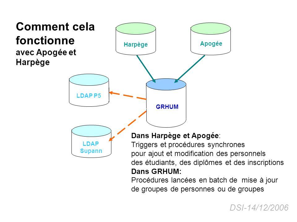 Harpège GRHUM Apogée LDAP P5 LDAP Supann Comment cela fonctionne avec les annuaires LDAP Chaque soir une mise à jour différentielle du LDAP: Une procédure PLSQL suivi dun programme java génère le fichier LDIF, Une procédure Perl génère le fichier qui permet de lancer la mise à jour du Ldap.