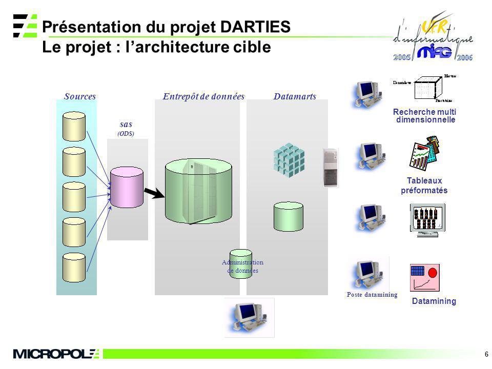 6 Présentation du projet DARTIES Le projet : larchitecture cible Tableaux préformatés Recherche multi dimensionnelle Datamining Sources sas (ODS) Entr