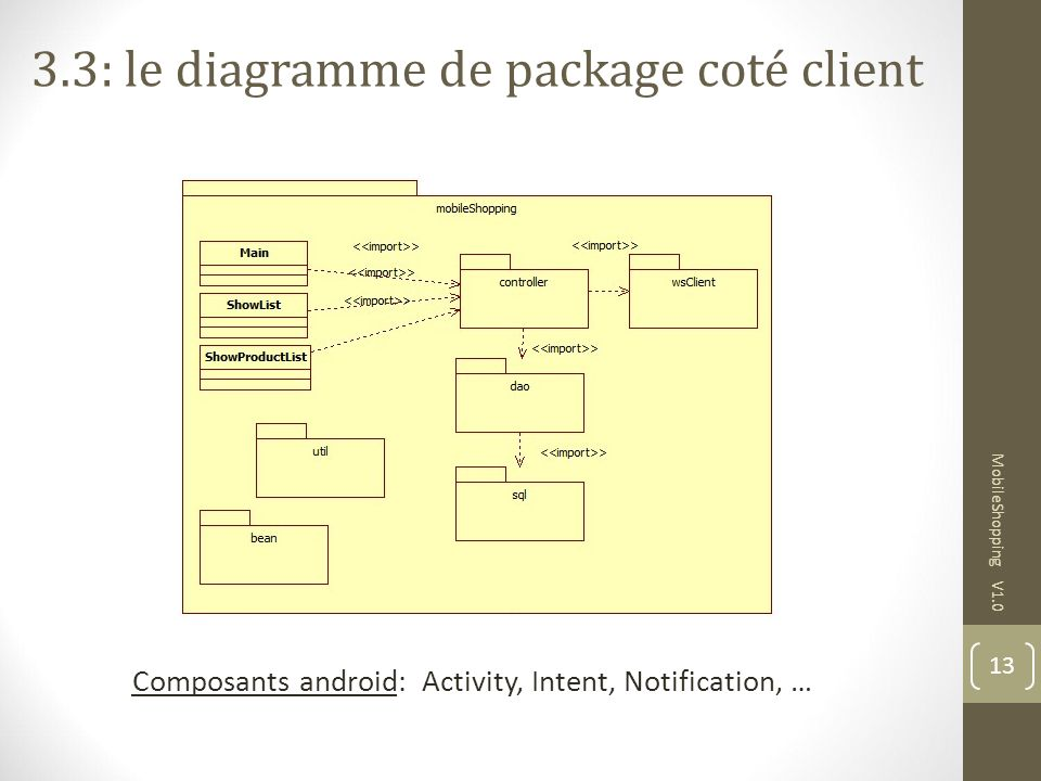 13 MobileShopping V1.0 Composants android: Activity, Intent, Notification, … 3.3: le diagramme de package coté client