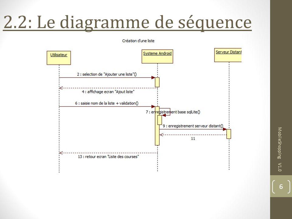 MobileShopping V1.0 6 2.2: Le diagramme de séquence