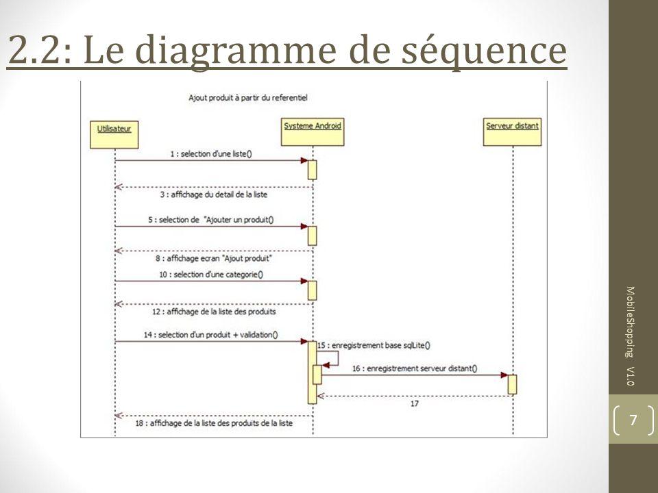 MobileShopping V1.0 7 2.2: Le diagramme de séquence