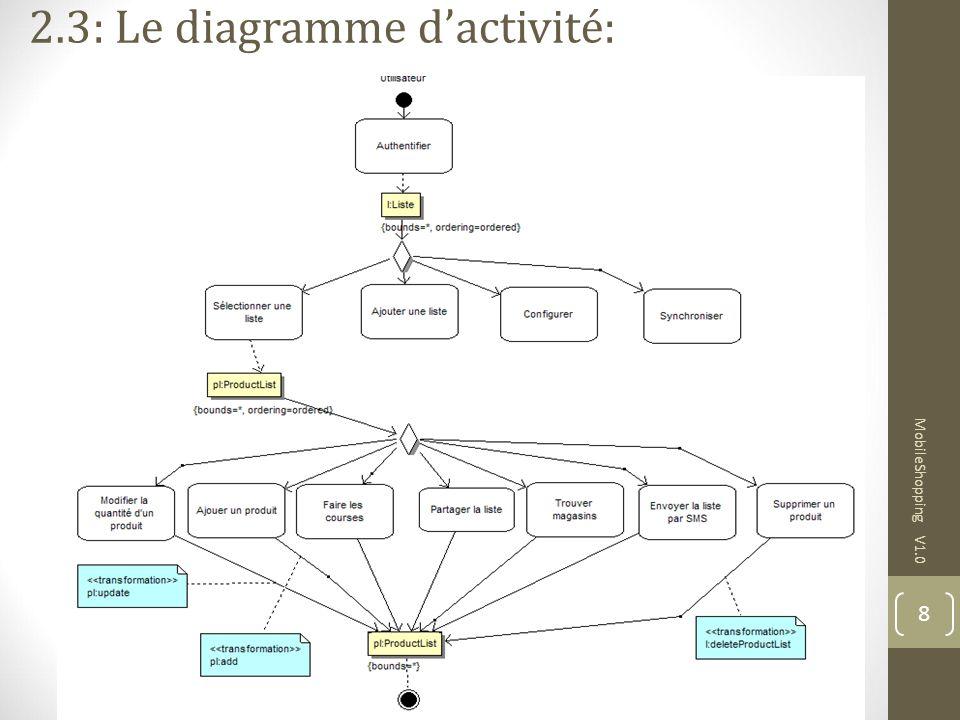 MobileShopping V1.0 8 2.3: Le diagramme dactivité: