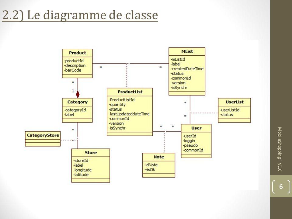 MobileShopping V1.0 6 2.2) Le diagramme de classe