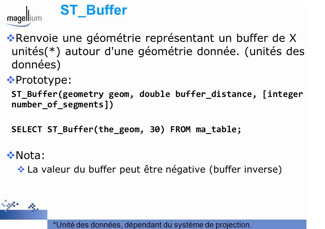 ST_Buffer Renvoie une géométrie représentant un buffer de X unités(*) autour d'une géométrie donnée. (unités des données) Prototype: ST_Buffer(geometr