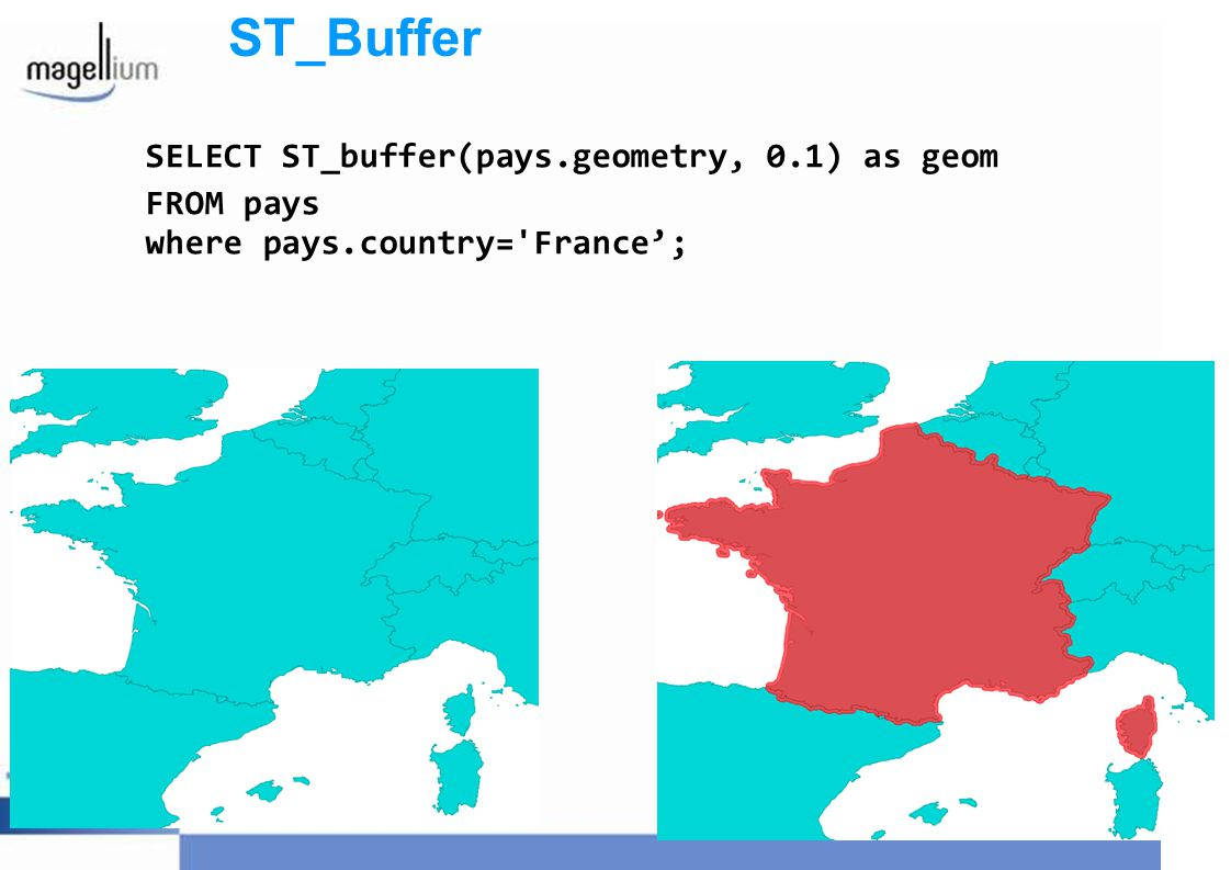 ST_Buffer SELECT ST_buffer(pays.geometry, 0.1) as geom FROM pays where pays.country='France;
