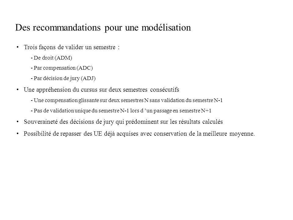 Des recommandations pour une modélisation Trois façons de valider un semestre : - De droit (ADM) - Par compensation (ADC) - Par décision de jury (ADJ)
