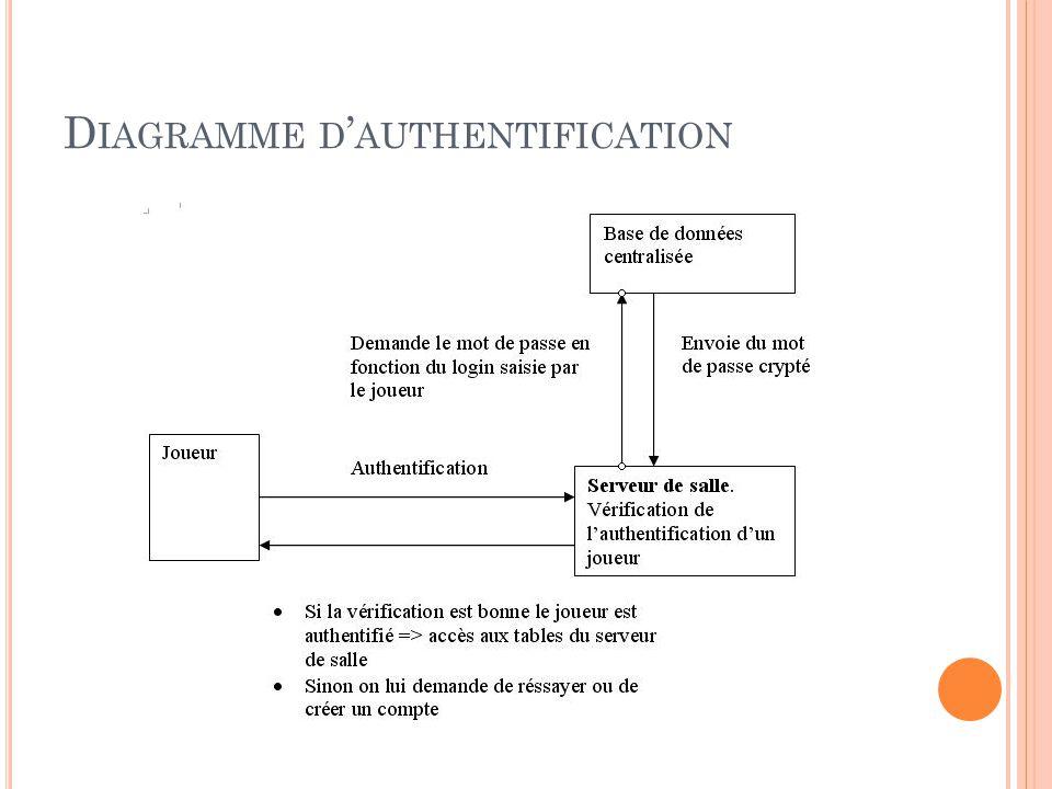 D IAGRAMME D AUTHENTIFICATION