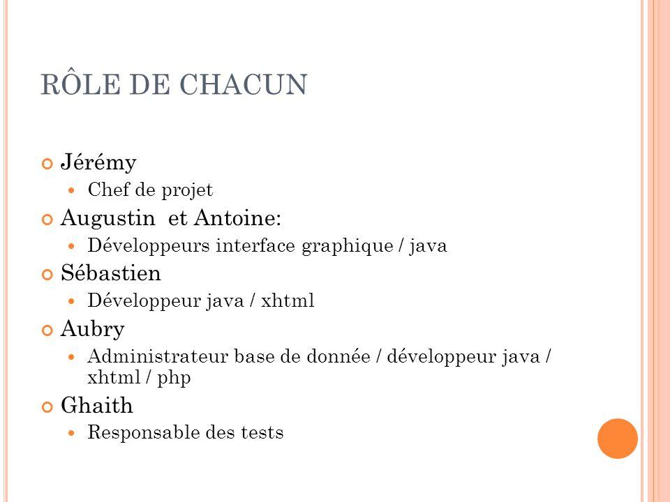 RÔLE DE CHACUN Jérémy Chef de projet Augustin et Antoine: Développeurs interface graphique / java Sébastien Développeur java / xhtml Aubry Administrat