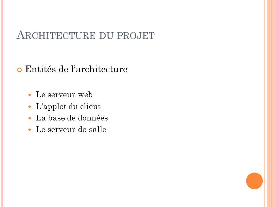 A RCHITECTURE DU PROJET Entités de larchitecture Le serveur web Lapplet du client La base de données Le serveur de salle