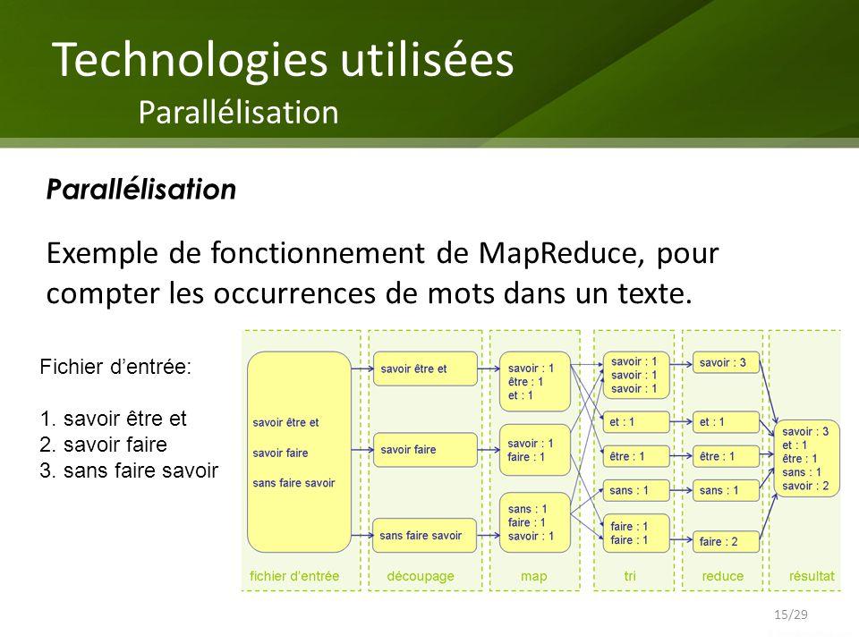 Parallélisation Fichier dentrée: 1. savoir être et 2. savoir faire 3. sans faire savoir Exemple de fonctionnement de MapReduce, pour compter les occur