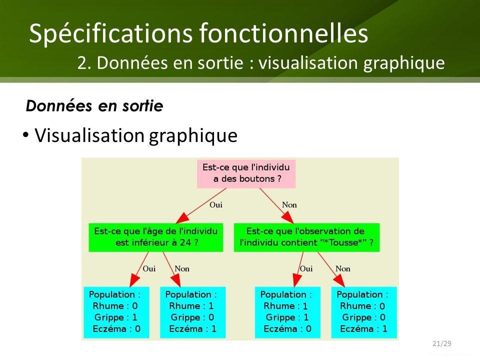 Spécifications fonctionnelles 2. Données en sortie : visualisation graphique 21/29 Données en sortie Visualisation graphique