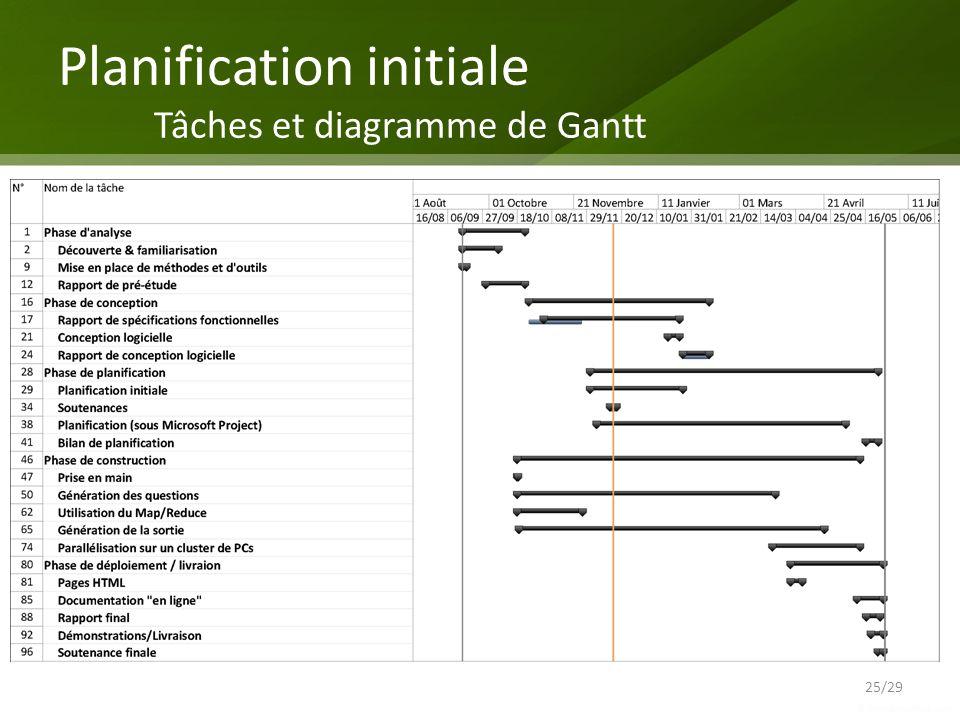 Planification initiale Tâches et diagramme de Gantt 25/29