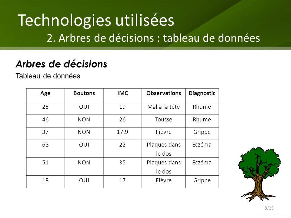 Conclusion 29/29 Fast and Furious Decision Tree Induction : Projet à lorigine déquipes de lIRISA.