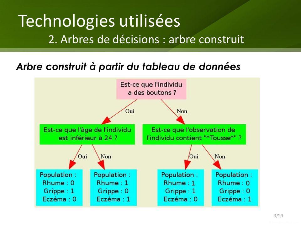 Technologies utilisées 2. Arbres de décisions : arbre construit Arbre construit à partir du tableau de données 9/29