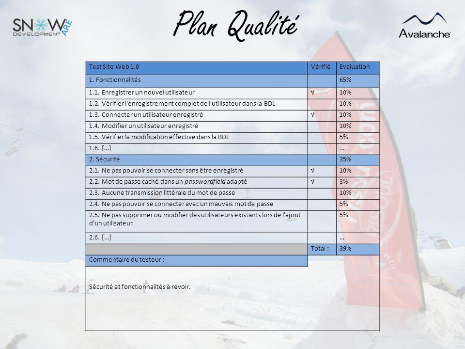 Plan Qualité Test Site Web 1.0VérifiéEvaluation 1. Fonctionnalités65% 1.1. Enregistrer un nouvel utilisateur10% 1.2. Vérifier l'enregistrement complet