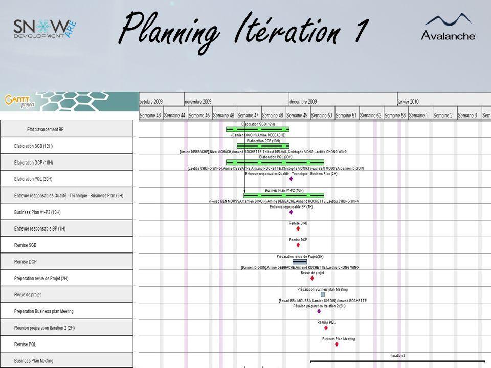 Objectifs Itération 2 Concevoir et produire le prototype P1 Site web Base de données Centre de supervision avec accès à la base de données Pour valider la recette Enregistrer des clients sur le site web et accéder aux pages gestion du compte et achat Faire lachat de forfait Accéder à la BDD par le centre de supervision Afficher des skieurs et les données correspondantes Modifications sur les forfaits des skieurs