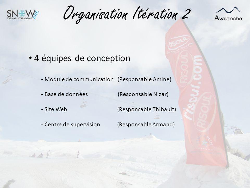 Organisation Itération 2 4 équipes de conception - Module de communication (Responsable Amine) - Base de données (Responsable Nizar) - Site Web (Respo