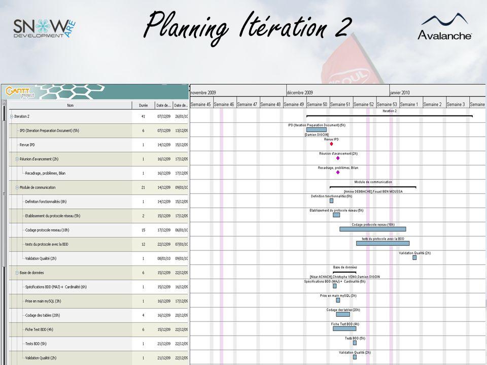 Planning Itération 2