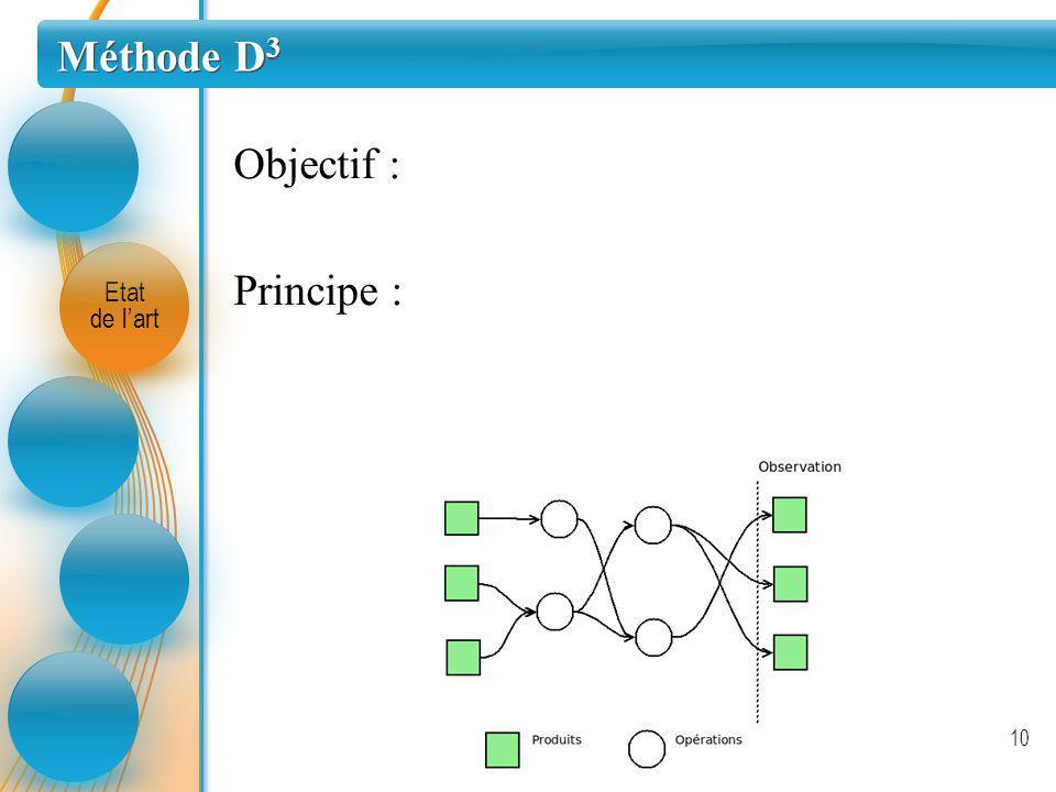 Méthode D 3 Etat de lart 10 Objectif : Principe :
