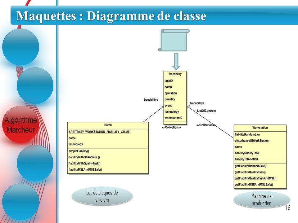 Algorithme Marcheur Maquettes : Diagramme de classe 16 Lot de plaques de silicium Machine de production