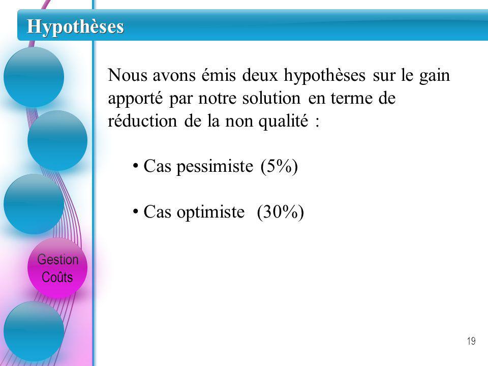 Hypothèses Gestion Coûts 19 Nous avons émis deux hypothèses sur le gain apporté par notre solution en terme de réduction de la non qualité : Cas pessi