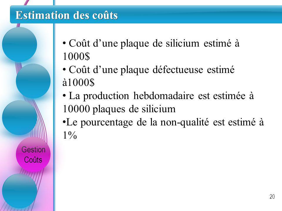 Estimation des coûts Gestion Coûts 20 Coût dune plaque de silicium estimé à 1000$ Coût dune plaque défectueuse estimé à1000$ La production hebdomadair