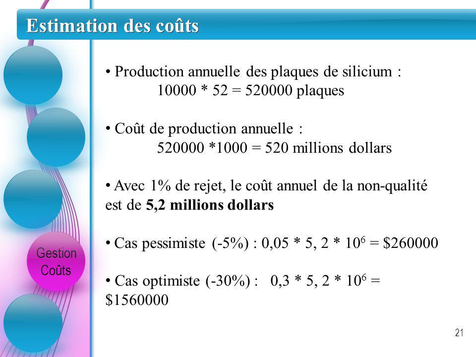 Estimation des coûts Gestion Coûts 21 Production annuelle des plaques de silicium : 10000 * 52 = 520000 plaques Coût de production annuelle : 520000 *