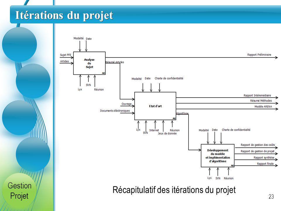 Itérations du projet 23 Gestion Projet Récapitulatif des itérations du projet