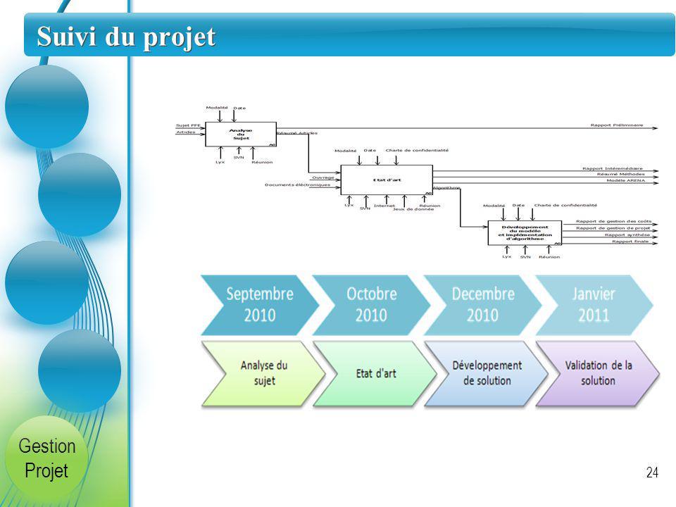 Suivi du projet 24 Gestion Projet