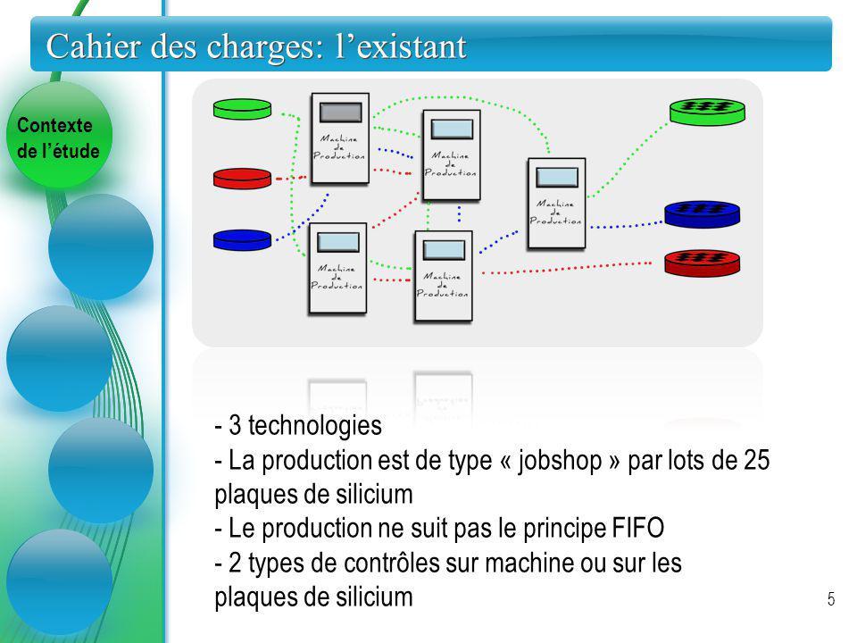 Contexte de létude Cahier des charges: lexistant 5 - 3 technologies - La production est de type « jobshop » par lots de 25 plaques de silicium - Le pr