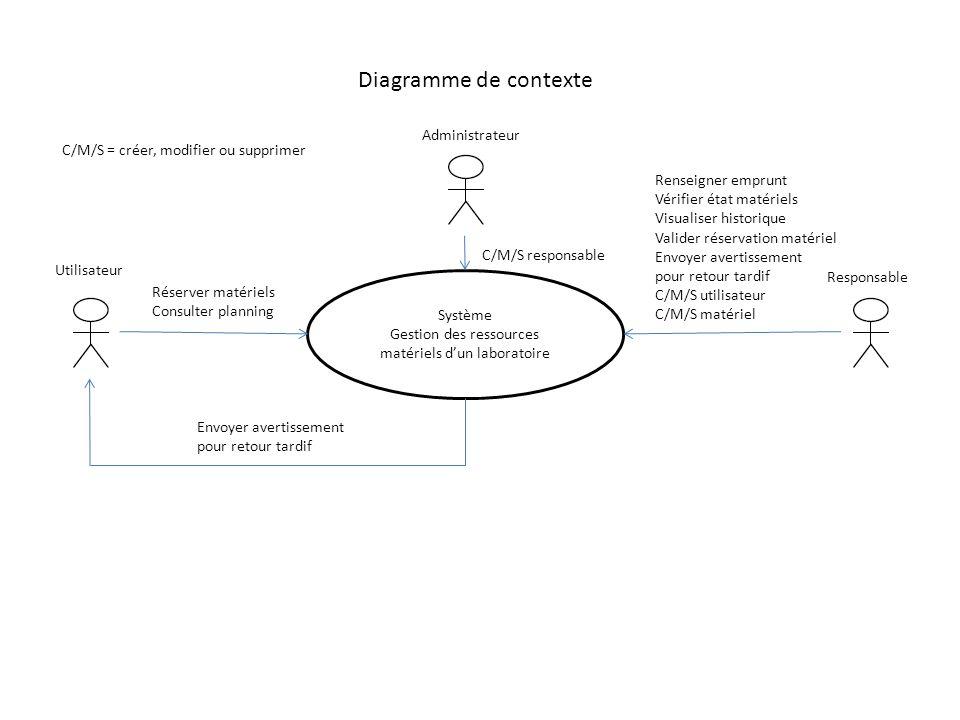 Réserver matériels Consulter planning Système Gestion des ressources matériels dun laboratoire C/M/S responsable Envoyer avertissement pour retour tar