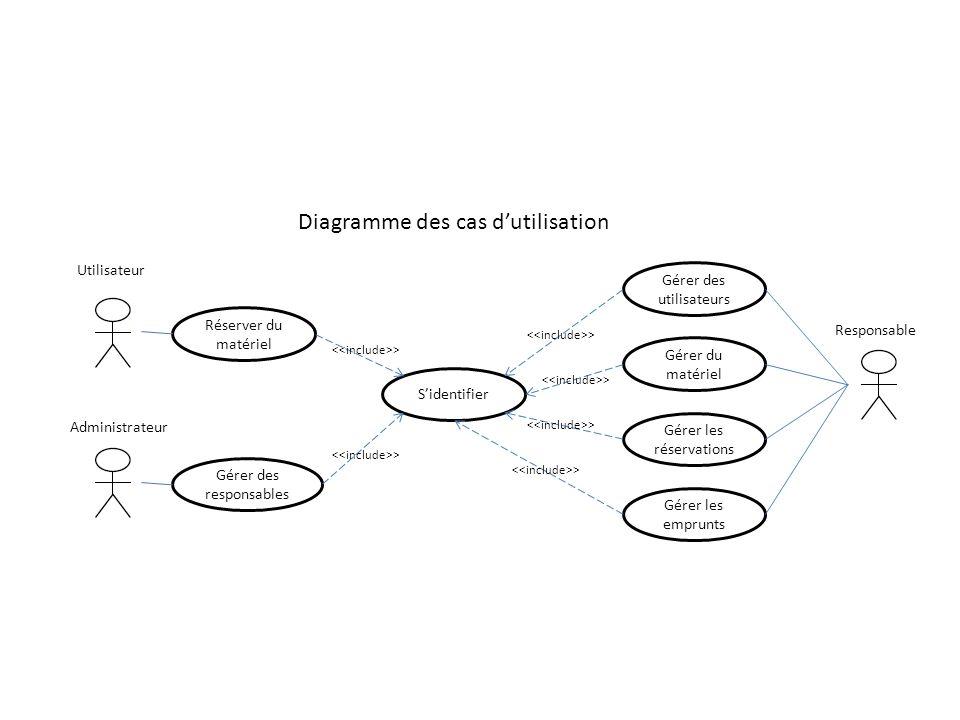 Diagramme des cas dutilisation Utilisateur Responsable Sidentifier Gérer des utilisateurs Gérer du matériel Réserver du matériel Gérer les emprunts Ad