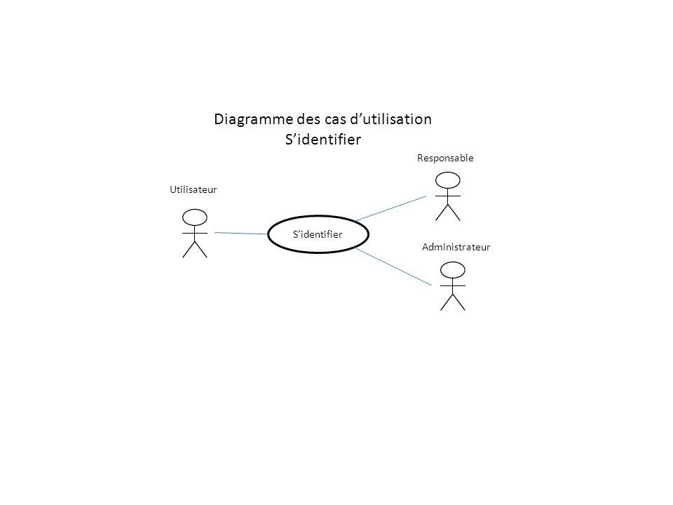 Diagramme des cas dutilisation Sidentifier Utilisateur Responsable Sidentifier Administrateur