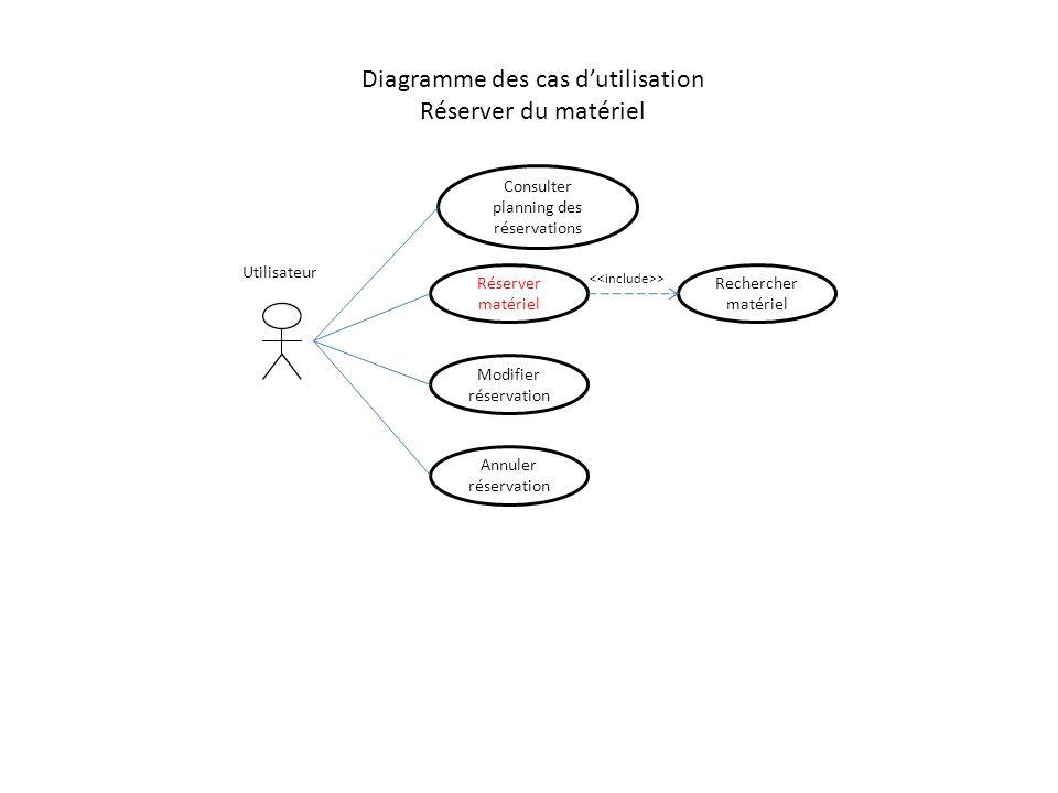 Diagramme des cas dutilisation Réserver du matériel Utilisateur Réserver matériel Rechercher matériel Modifier réservation Annuler réservation Consult