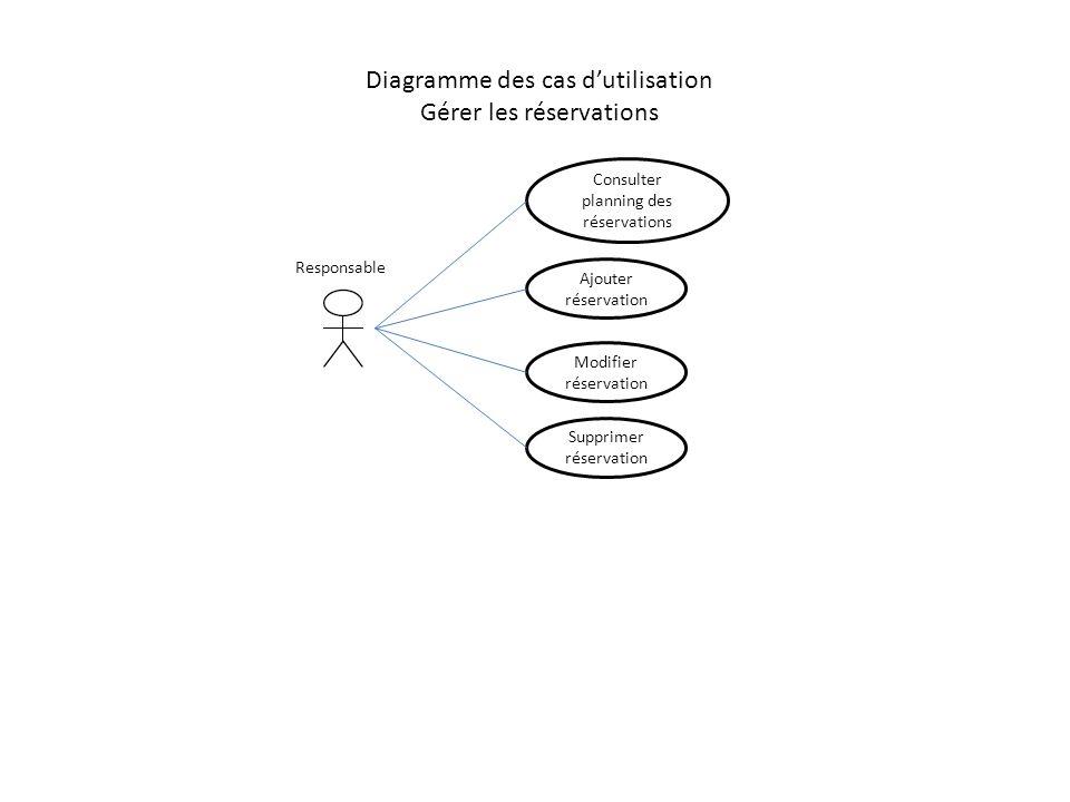 Diagramme des cas dutilisation Gérer les réservations Supprimer réservation Responsable Consulter planning des réservations Ajouter réservation Modifi