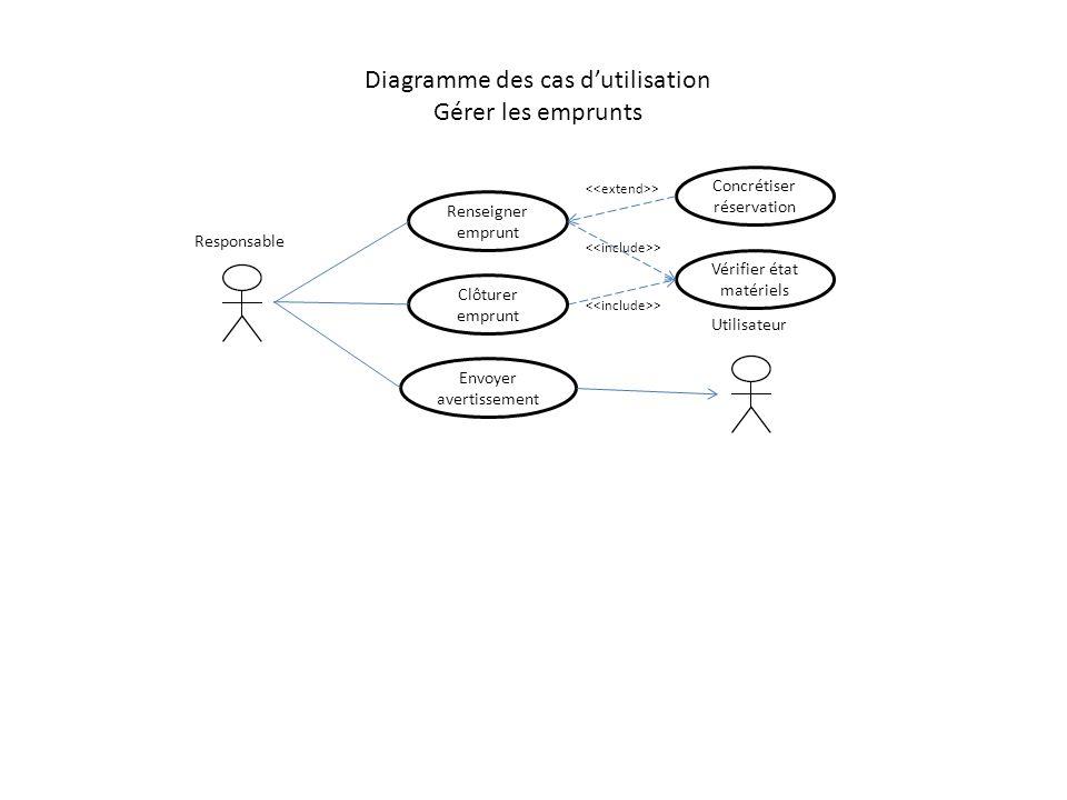 Diagramme des cas dutilisation Gérer les emprunts Renseigner emprunt Vérifier état matériels Clôturer emprunt Envoyer avertissement Responsable Utilis