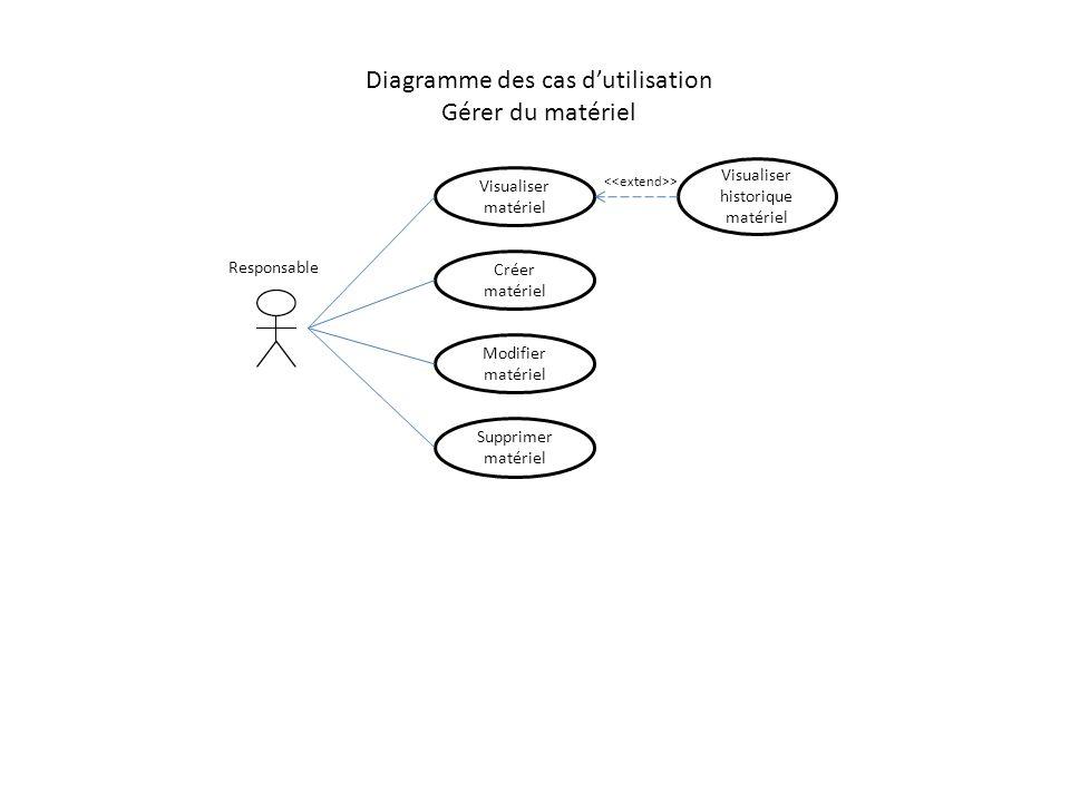 Diagramme des cas dutilisation Gérer du matériel Créer matériel Modifier matériel Supprimer matériel Responsable Visualiser historique matériel Visual