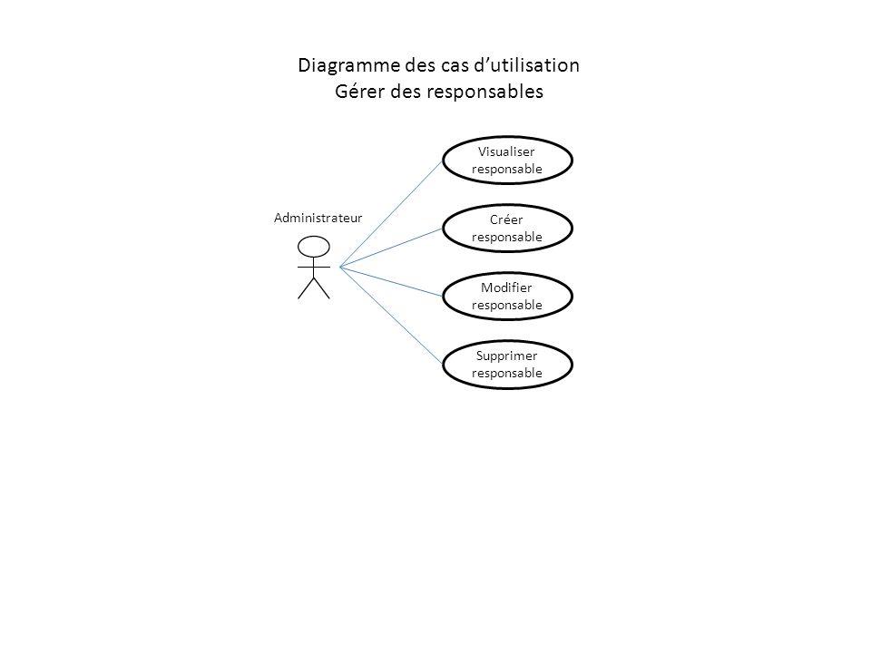 Diagramme des cas dutilisation Gérer des responsables Créer responsable Modifier responsable Supprimer responsable Administrateur Visualiser responsab