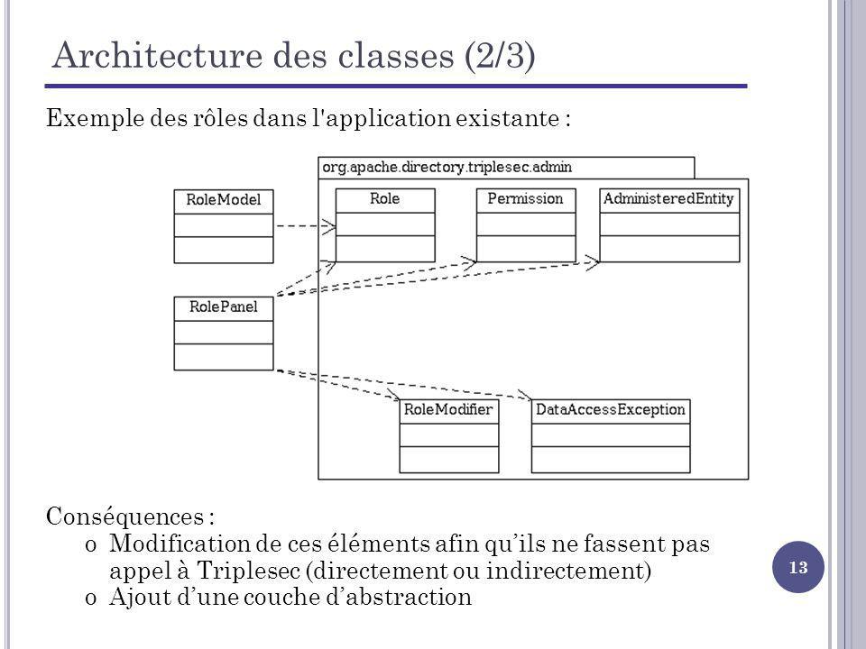 13 Architecture des classes (2/3) Exemple des rôles dans l'application existante : Conséquences : oModification de ces éléments afin quils ne fassent