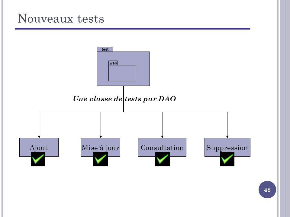48 Nouveaux tests test web Une classe de tests par DAO AjoutMise à jourConsultationSuppression