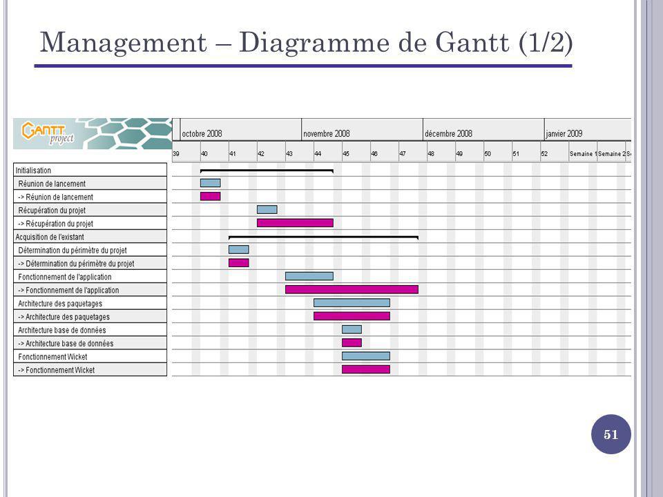 51 Management – Diagramme de Gantt (1/2)
