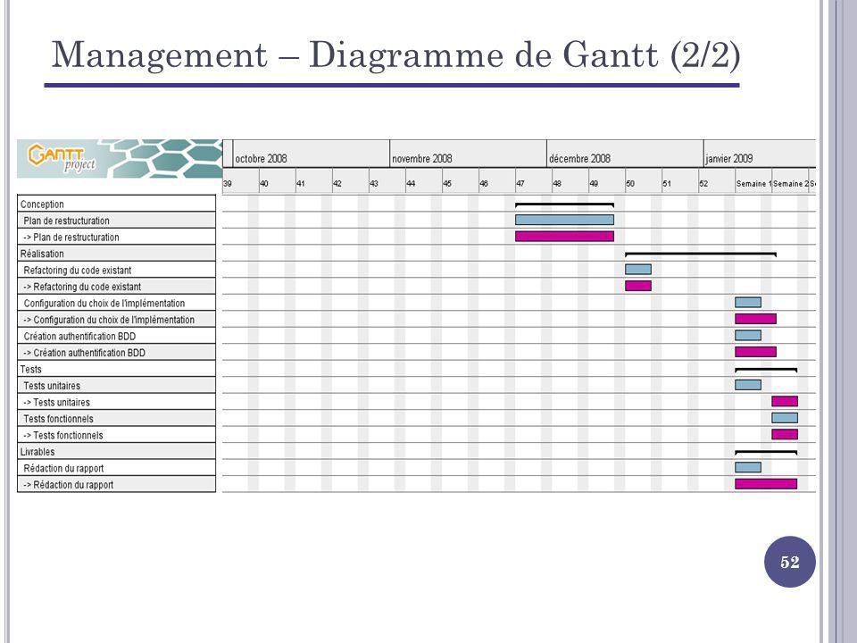 52 Management – Diagramme de Gantt (2/2)