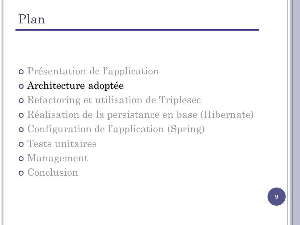 9 Plan Présentation de lapplication Architecture adoptée Architecture adoptée Refactoring et utilisation de Triplesec Réalisation de la persistance en base (Hibernate) Configuration de lapplication (Spring) Tests unitaires Management Conclusion
