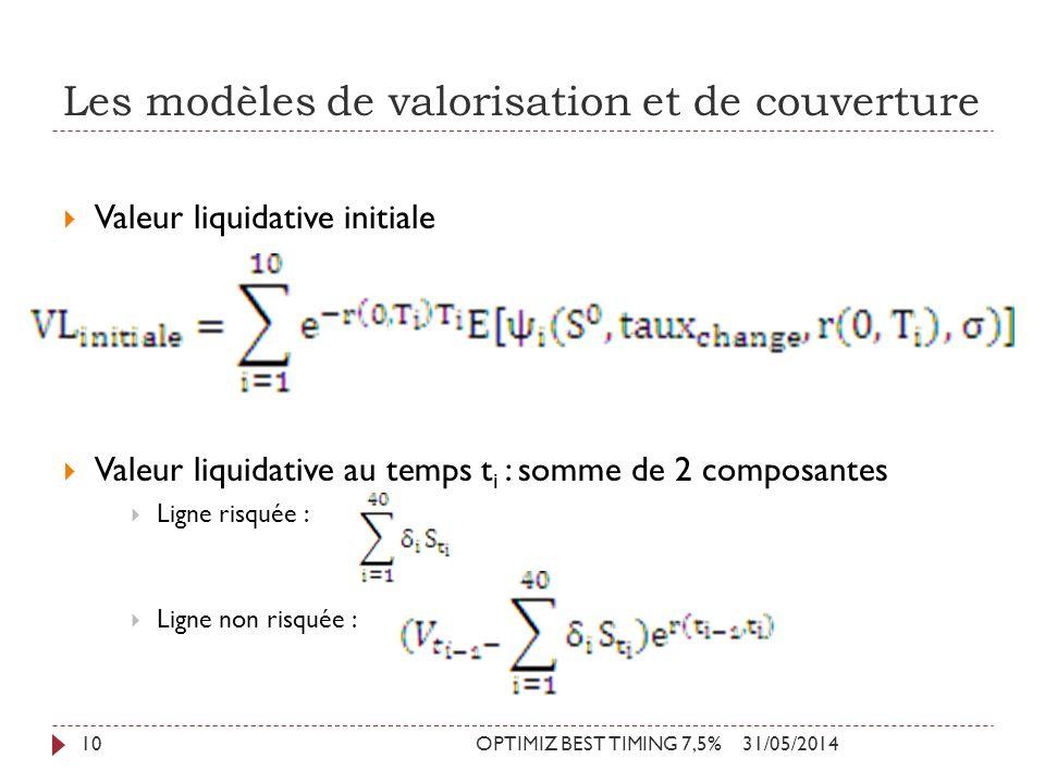 Les modèles de valorisation et de couverture 31/05/2014OPTIMIZ BEST TIMING 7,5%10 Valeur liquidative initiale Valeur liquidative au temps t i : somme