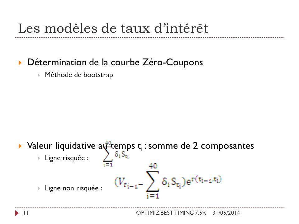 Les modèles de taux dintérêt 31/05/2014OPTIMIZ BEST TIMING 7,5%11 Détermination de la courbe Zéro-Coupons Méthode de bootstrap Valeur liquidative au t