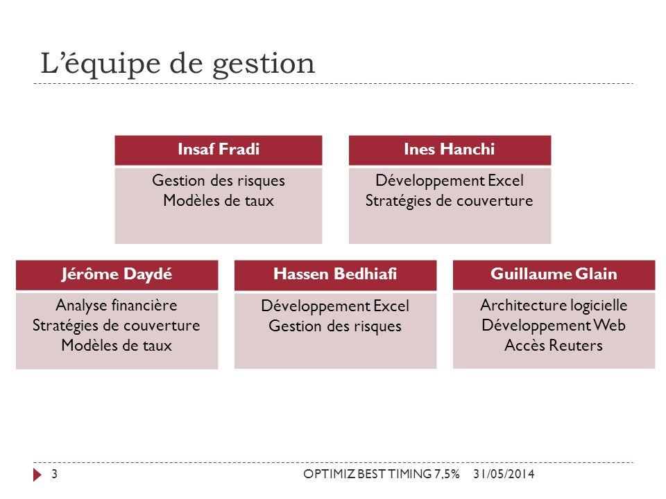 Léquipe de gestion 31/05/2014OPTIMIZ BEST TIMING 7,5%3 Guillaume Glain Architecture logicielle Développement Web Accès Reuters Hassen Bedhiafi Dévelop