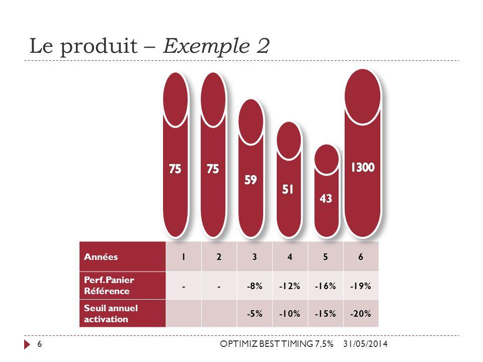 Le produit – Exemple 2 31/05/2014OPTIMIZ BEST TIMING 7,5%6 Années123456 Perf. Panier Référence ---8%-12%-16%-19% Seuil annuel activation -5%-10%-15%-2