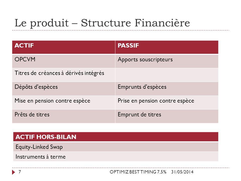 Le produit – Structure Financière 31/05/2014OPTIMIZ BEST TIMING 7,5%7 ACTIFPASSIF OPCVMApports souscripteurs Titres de créances à dérivés intégrés Dép