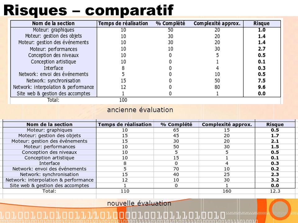 Risques – comparatif ancienne évaluation nouvelle évaluation